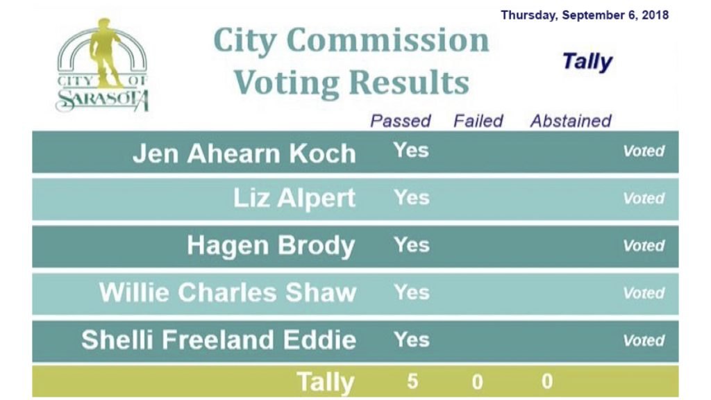 City Commission Voting Results - Thursday September 6, 2018. 5 Yes Votes. Passed unanimously.