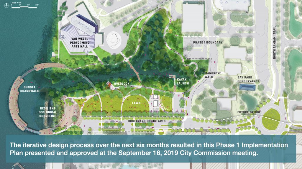 The iterative design process over the next six months resulted in this Phase 1 Implementation Plan presented and approved at the September 16th City Commission meeting.