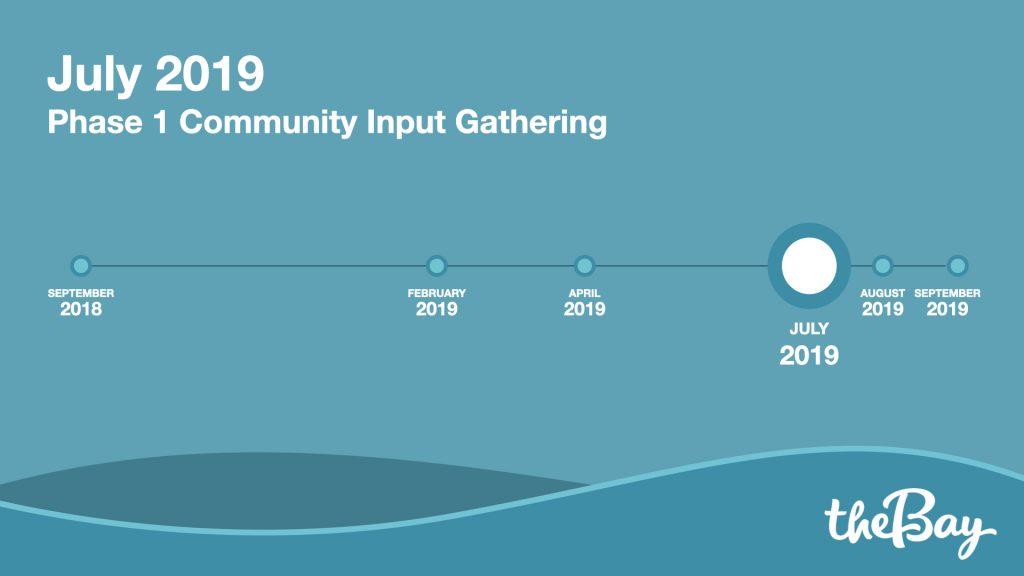 July 2019 - Phase 1 Community Input Gathering.