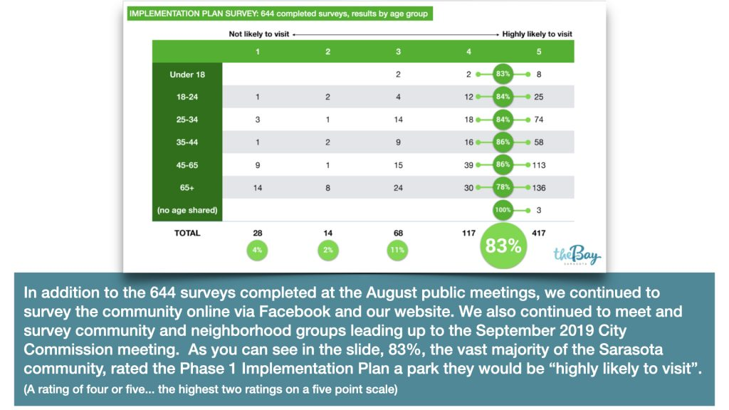 "In addition to the 644 surveys completed at the August public meetings, we continued to survey the community online via Facebook and our website. We also continued to meet and survey community and neighborhood groups leading up to the September 2019 City Commission meeting.  As you can see in the slide, 83%, the vast majority of the Sarasota community, rated the Phase 1 Implementation Plan a park they would be ""highly likely to visit""."