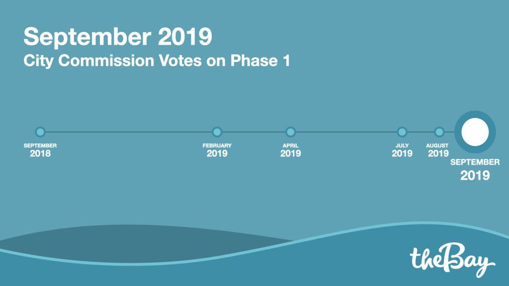 September 2019 - City Commission Votes on Phase 1.