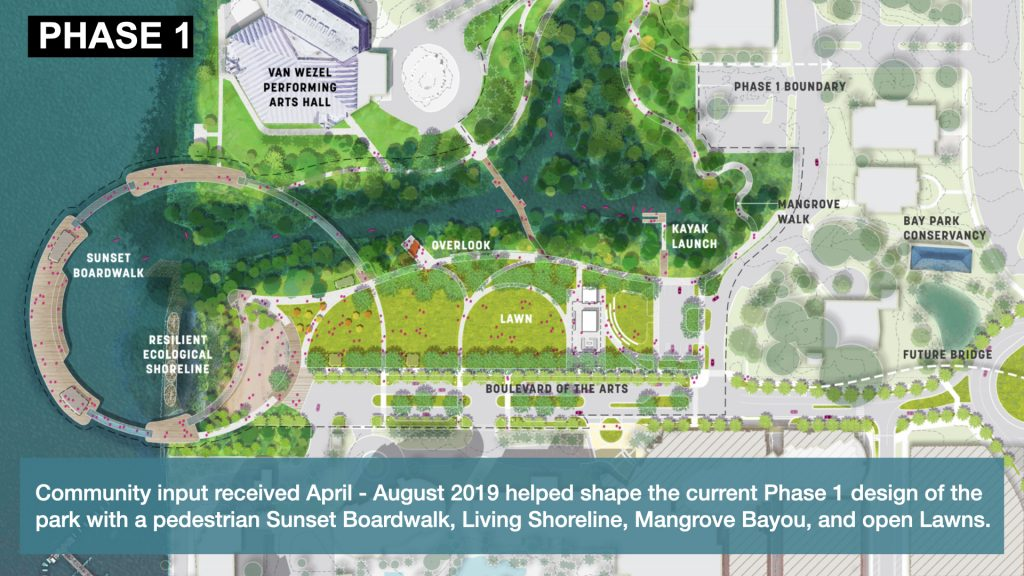 Community input received April - August 2019 helped shape the current Phase 1 design of the park with a pedestrian Sunset Boardwalk, Living Shoreline, Mangrove Bayou, and open Lawns.