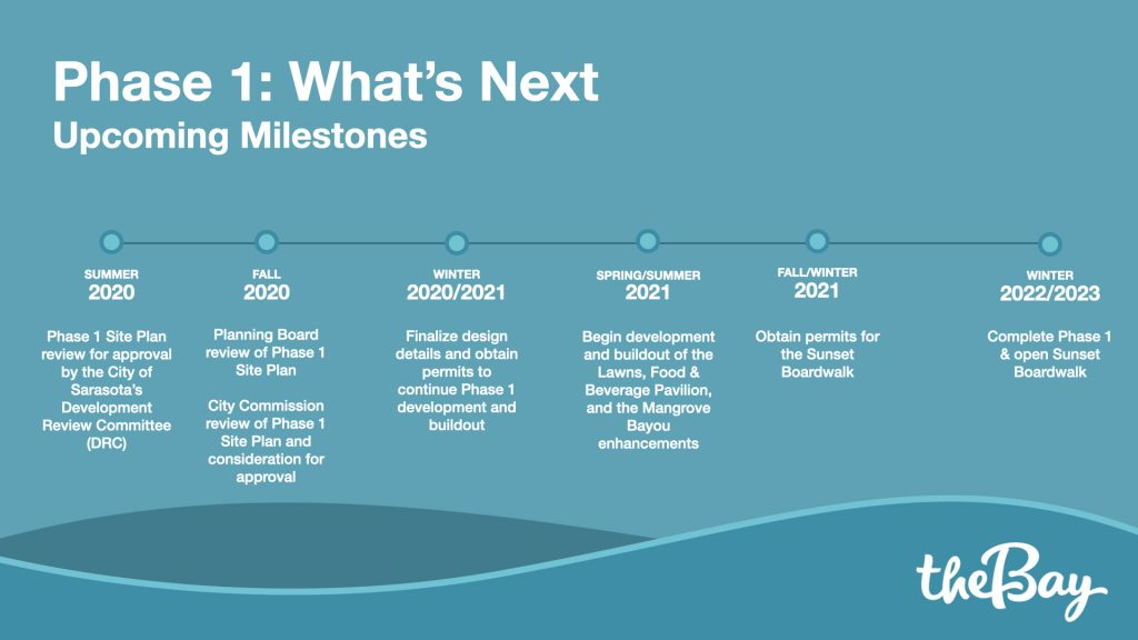 Phase 1. Upcoming Milestones.